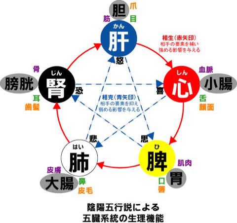 「陰陽五行」の画像検索結果