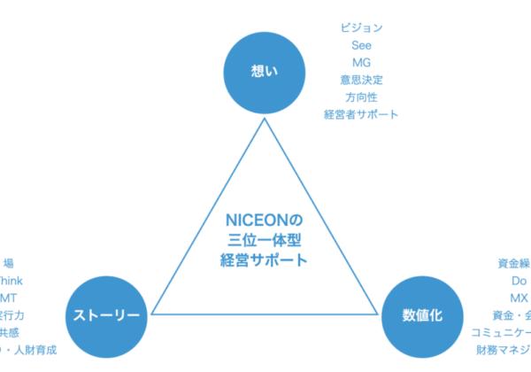 想い→ストーリー→数値化というサイクルを回す!